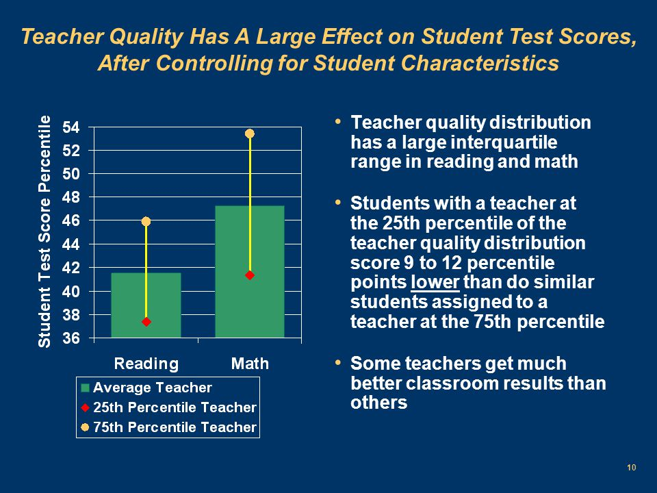 10 Teacher quality distribution has a large interquartile range in reading and math Students with a teacher at the 25th percentile of the teacher quality distribution score 9 to 12 percentile points lower than do similar students assigned to a teacher at the 75th percentile Some teachers get much better classroom results than others Teacher Quality Has A Large Effect on Student Test Scores, After Controlling for Student Characteristics