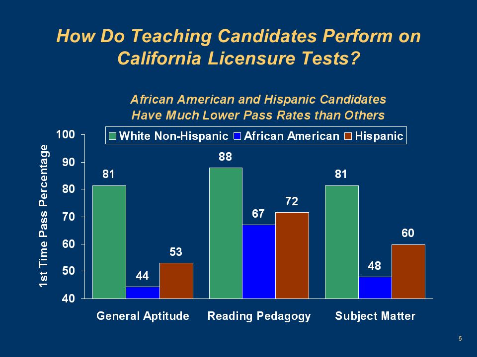 5 How Do Teaching Candidates Perform on California Licensure Tests