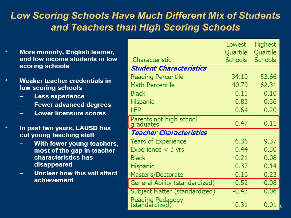 9 Teacher Effects Are Much Larger than School Effects High quality teachers are spread across schools and not concentrated in a few schools ReadingMath #1.
