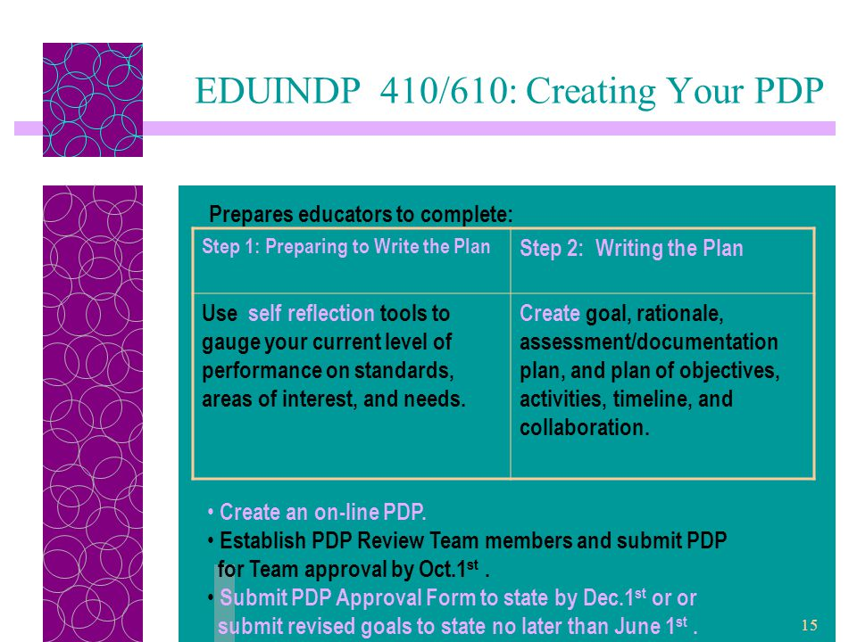 15 EDUINDP 410/610: Creating Your PDP Prepares educators to complete: Step 1: Preparing to Write the Plan Step 2: Writing the Plan Use self reflection tools to gauge your current level of performance on standards, areas of interest, and needs.