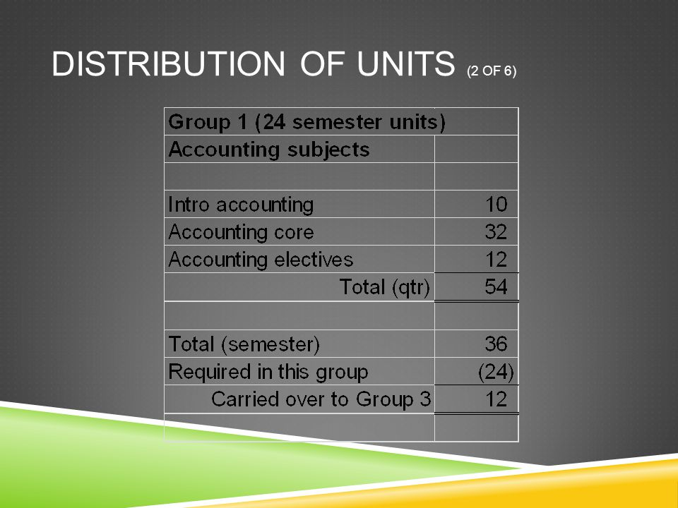 DISTRIBUTION OF UNITS (2 OF 6)