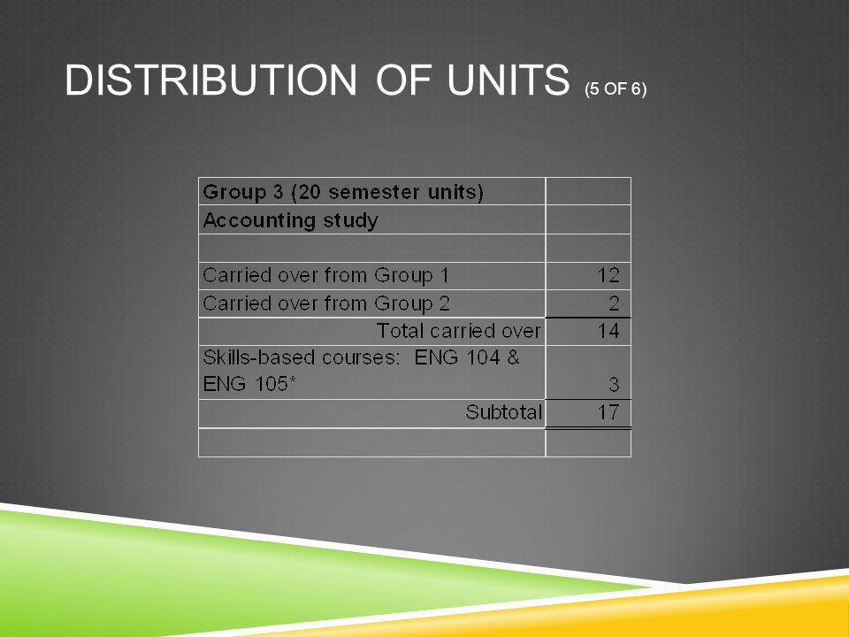 DISTRIBUTION OF UNITS (5 OF 6)