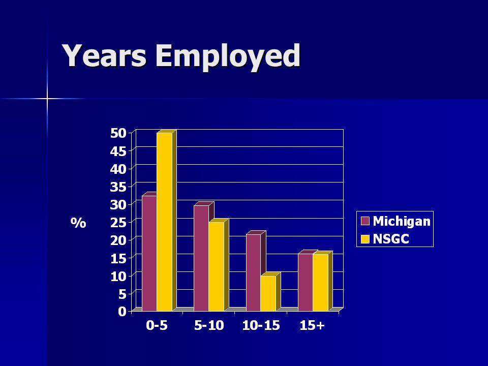 Years Employed %