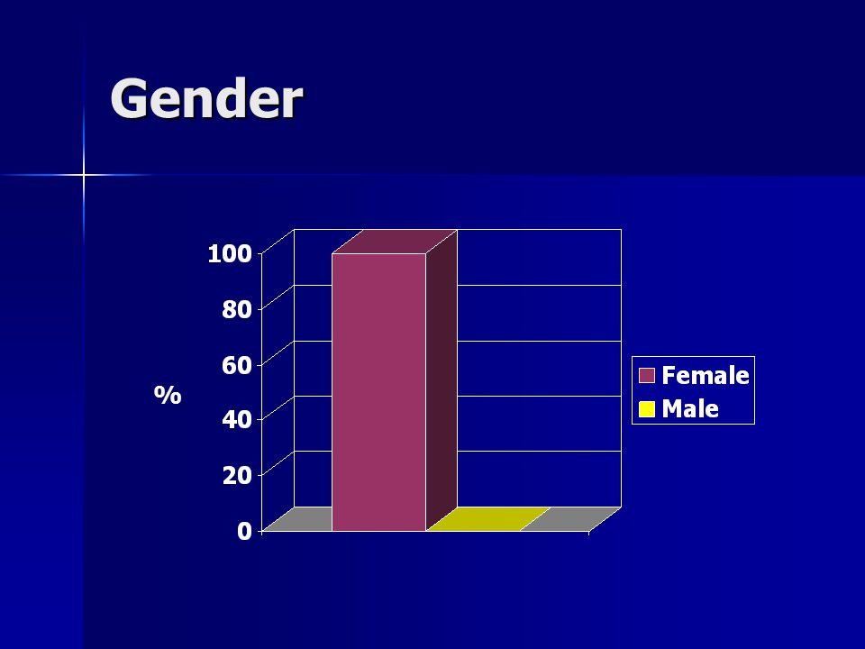 Gender %