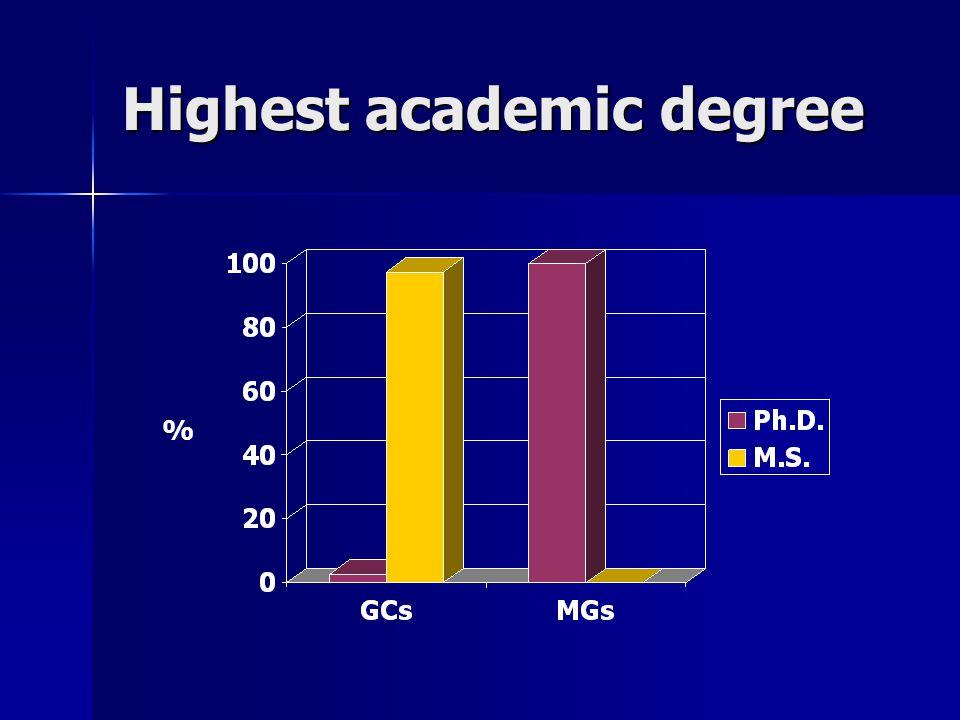 Highest academic degree %