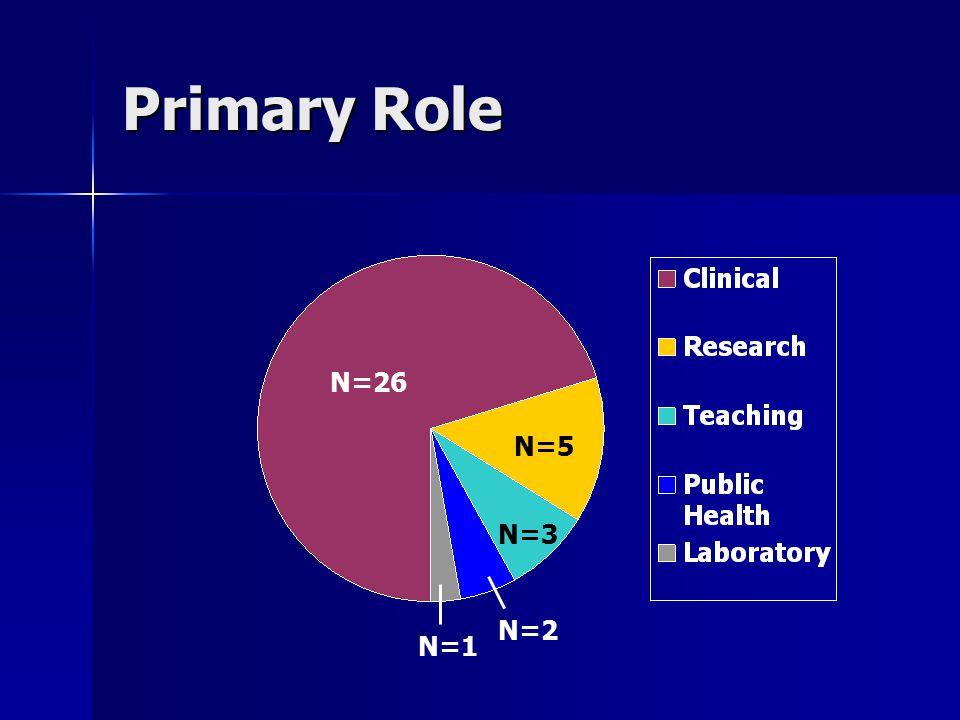 Primary Role N=26 N=5 N=3 N=2 N=1