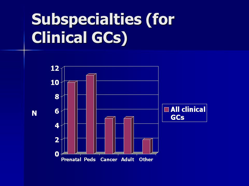 Subspecialties (for Clinical GCs) N