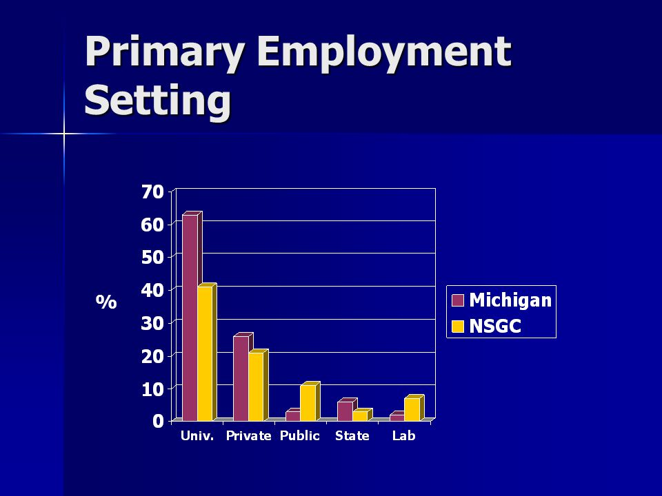 Primary Employment Setting %