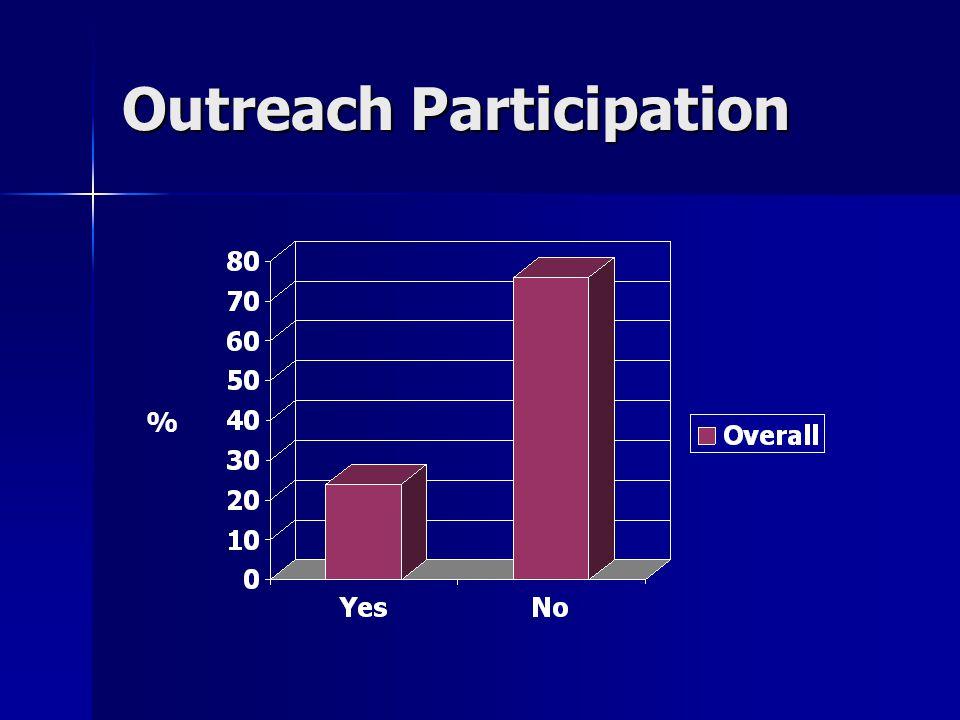 Outreach Participation %