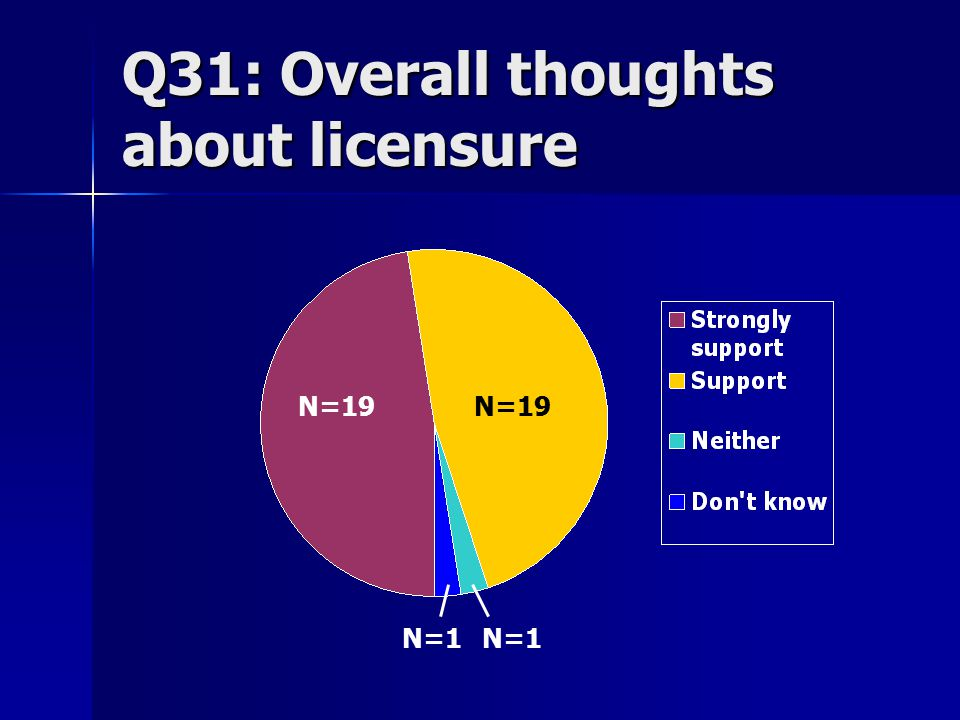 Q31: Overall thoughts about licensure N=19 N=1