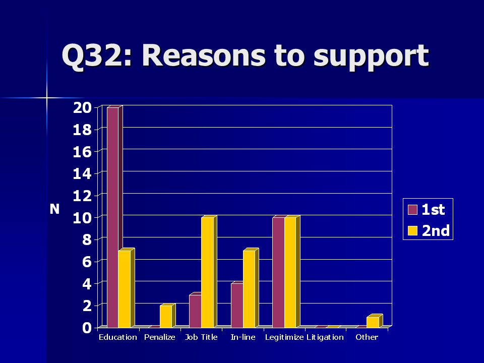 Q32: Reasons to support N