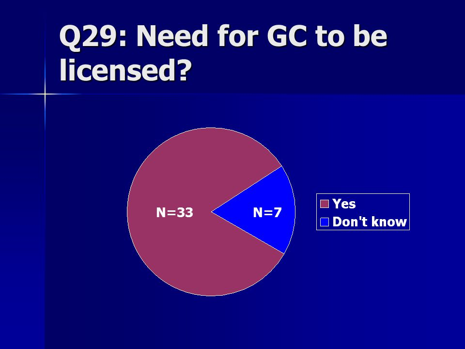 Q29: Need for GC to be licensed N=33N=7