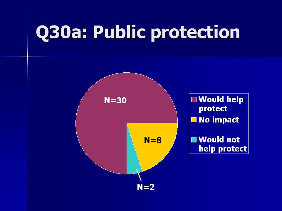 Q30a: Public protection N=30 N=8 N=2
