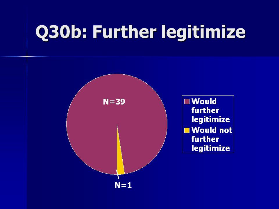 Q30b: Further legitimize N=39 N=1