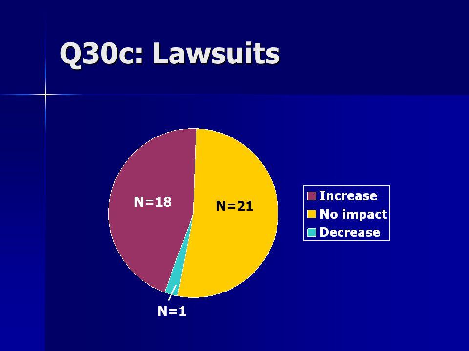 Q30c: Lawsuits N=18 N=21 N=1