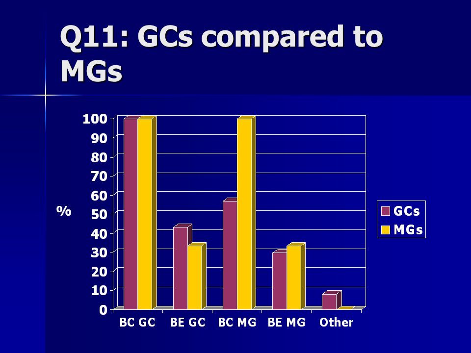 Q11: GCs compared to MGs %
