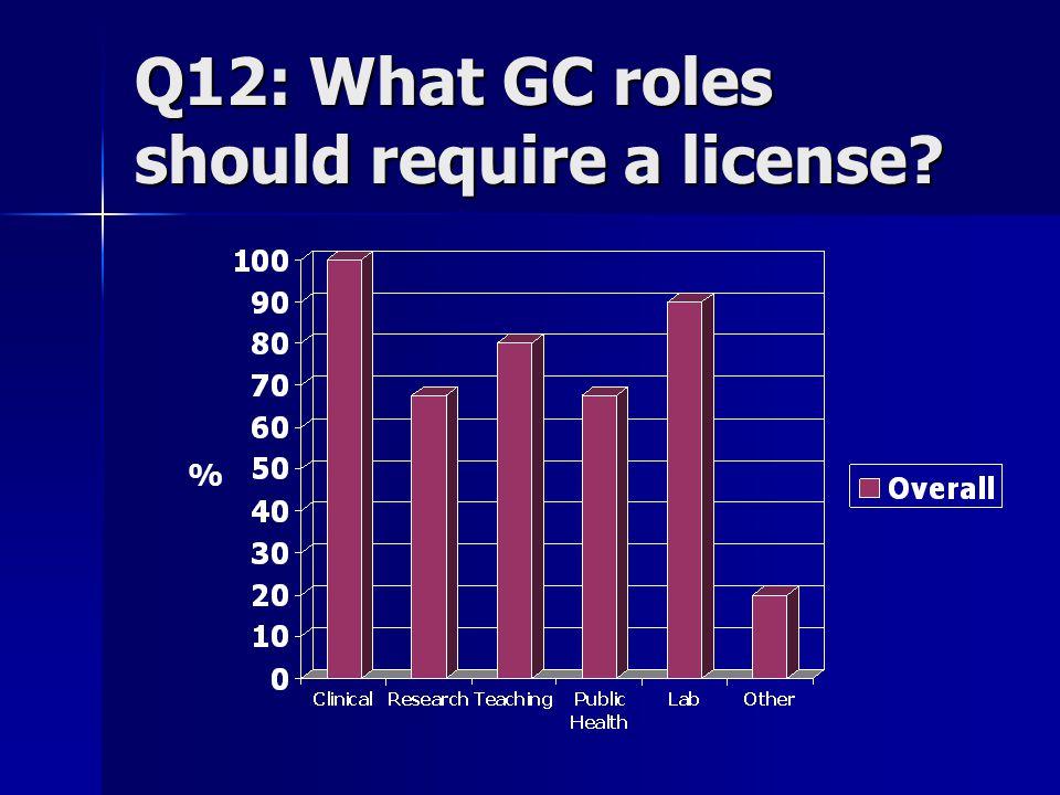 Q12: What GC roles should require a license? %