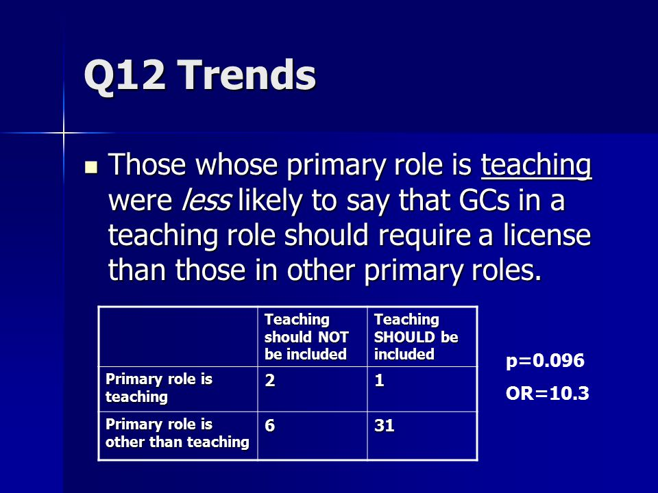 Q12 Trends Those whose primary role is teaching were less likely to say that GCs in a teaching role should require a license than those in other primary roles.