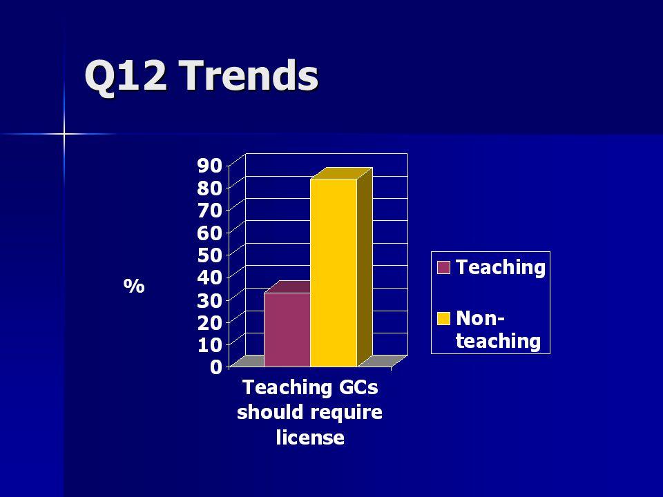 Q12 Trends %