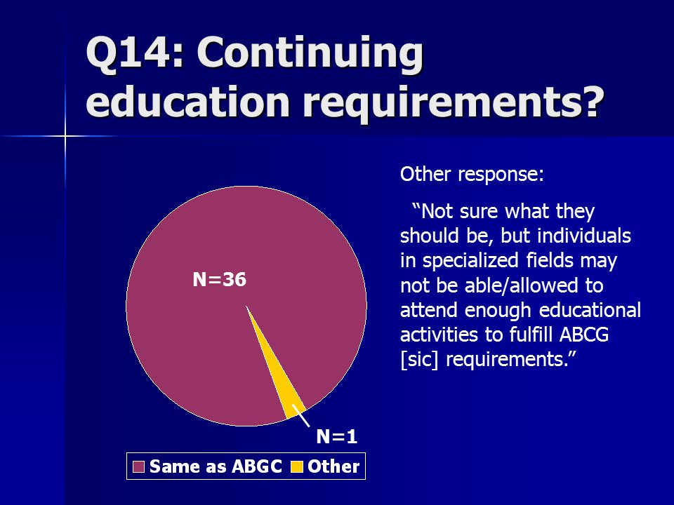Q14: Continuing education requirements.