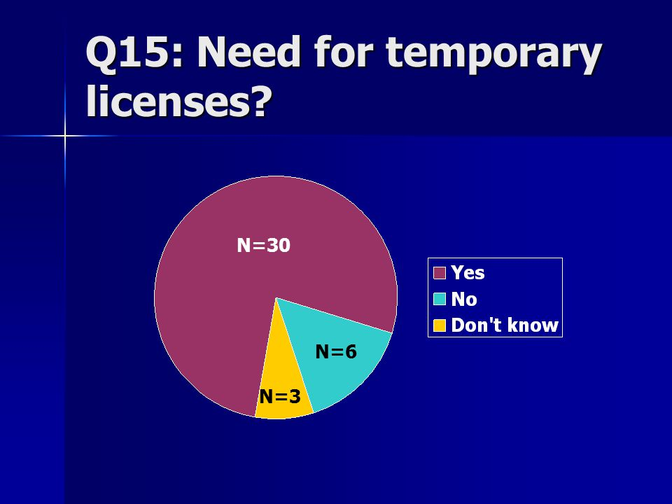Q15: Need for temporary licenses N=30 N=6 N=3