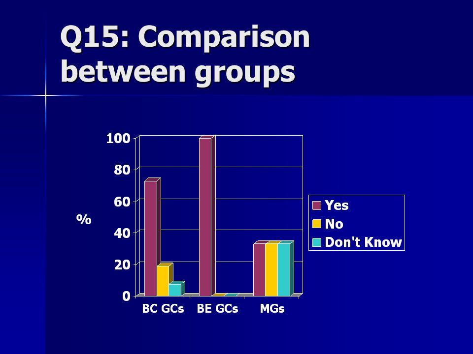 Q15: Comparison between groups %
