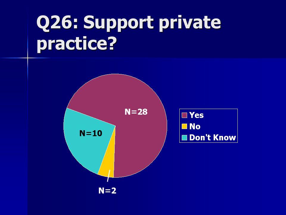 Q26: Support private practice? N=28 N=10 N=2