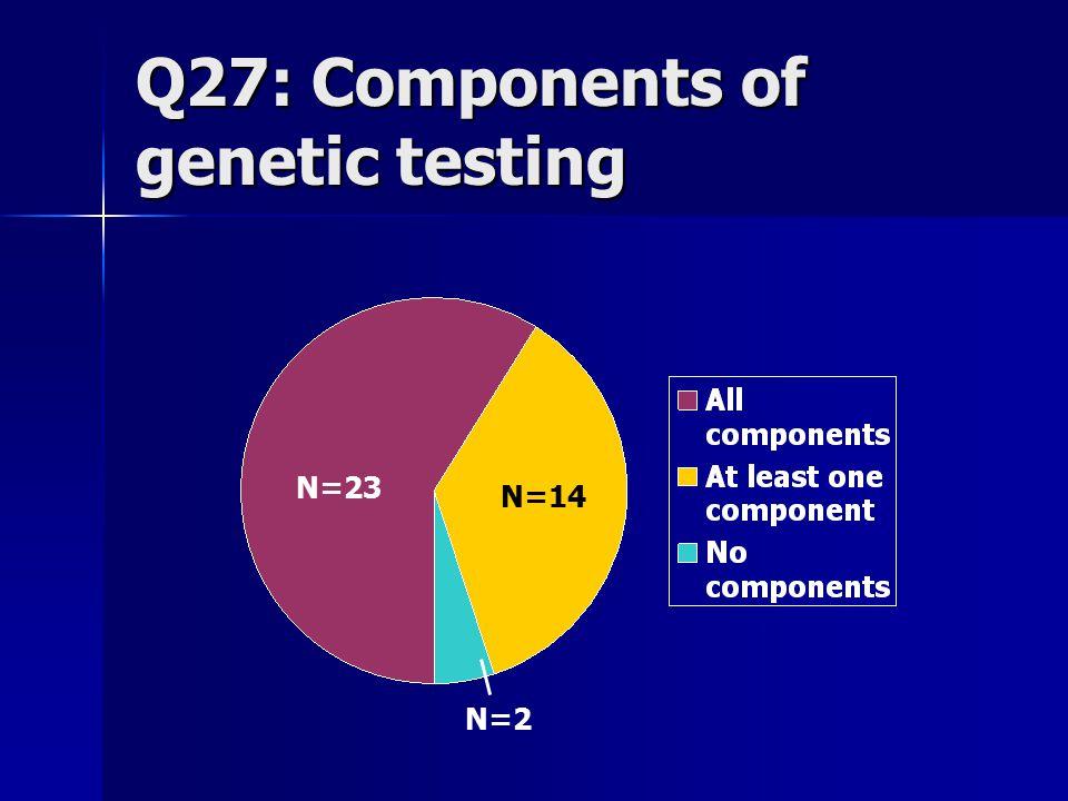 Q27: Components of genetic testing N=23 N=2 N=14