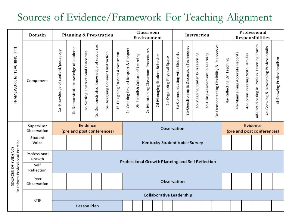 Sources of Evidence/Framework For Teaching Alignment
