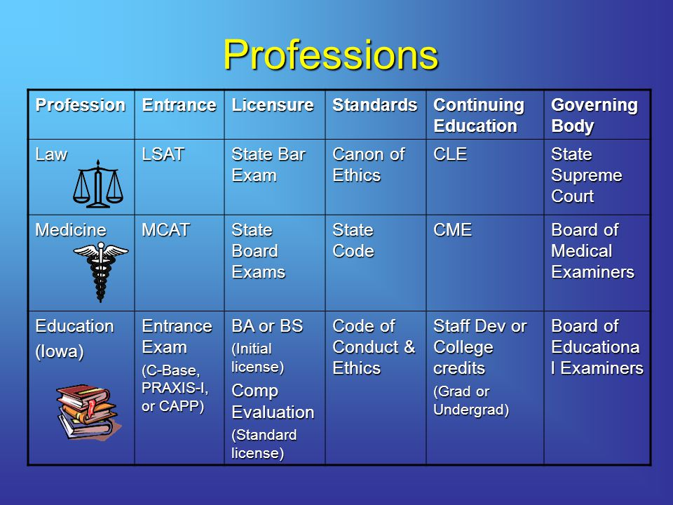 Professions ProfessionEntranceLicensureStandards Continuing Education Governing Body LawLSAT State Bar Exam Canon of Ethics CLE State Supreme Court MedicineMCAT State Board Exams State Code CME Board of Medical Examiners Education(Iowa) Entrance Exam (C-Base, PRAXIS-I, or CAPP) BA or BS (Initial license) Comp Evaluation (Standard license) Code of Conduct & Ethics Staff Dev or College credits (Grad or Undergrad) Board of Educationa l Examiners