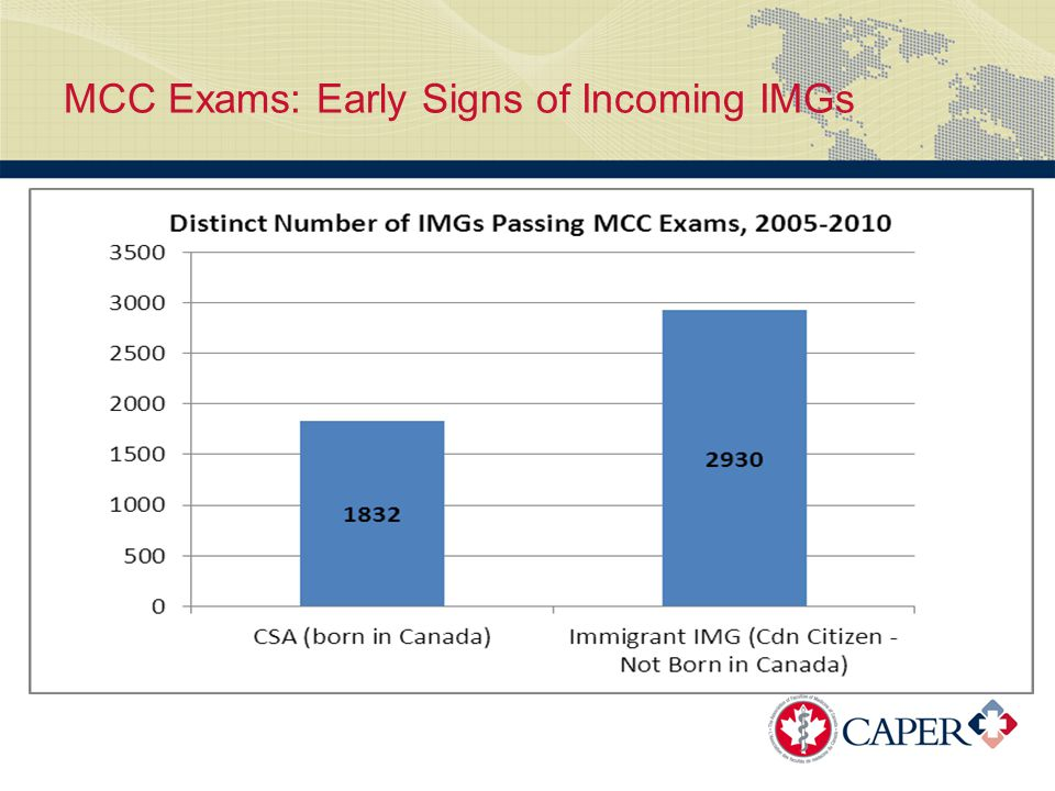 MCC Exams: Early Signs of Incoming IMGs