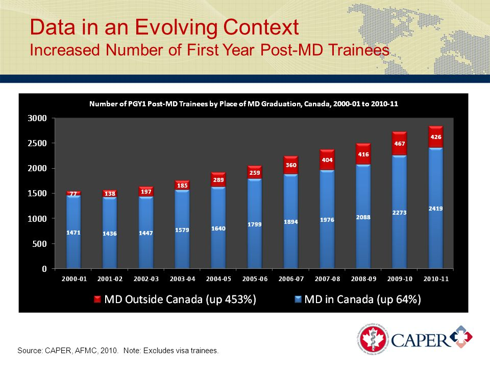 Data in an Evolving Context Increased Number of First Year Post-MD Trainees Source: CAPER, AFMC, 2010.