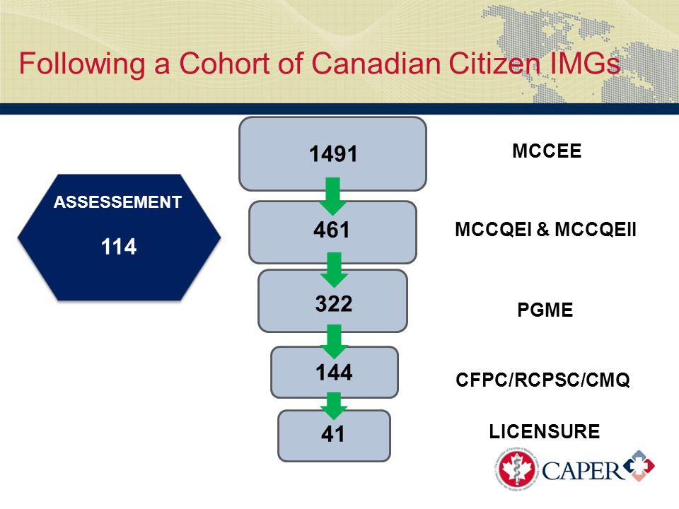 MCCEE MCCQEI & MCCQEII PGME CFPC/RCPSC/CMQ LICENSURE Following a Cohort of Canadian Citizen IMGs ASSESSEMENT 114 1491 461 322 144 41