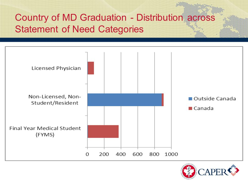 Country of MD Graduation - Distribution across Statement of Need Categories