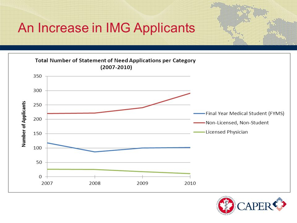 An Increase in IMG Applicants