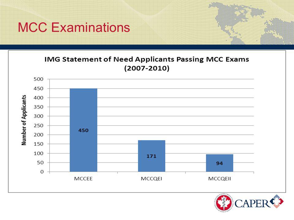 MCC Examinations