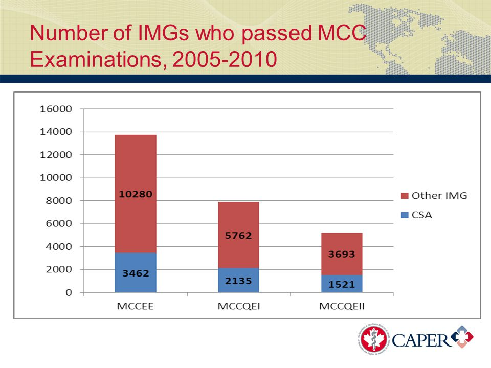 Number of IMGs who passed MCC Examinations, 2005-2010