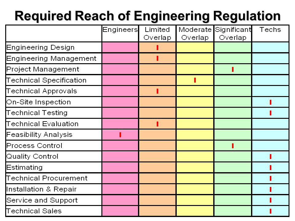 Required Reach of Engineering Regulation