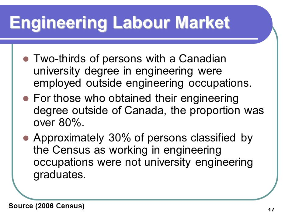 17 Engineering Labour Market Two-thirds of persons with a Canadian university degree in engineering were employed outside engineering occupations.
