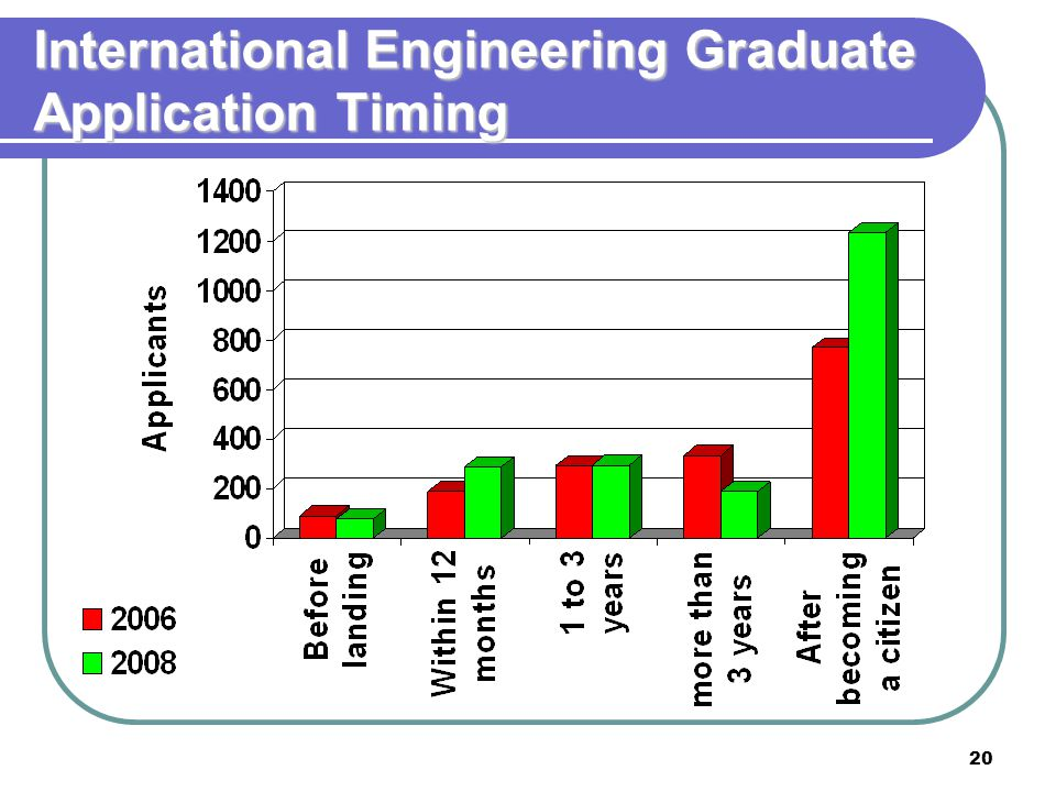 20 International Engineering Graduate Application Timing