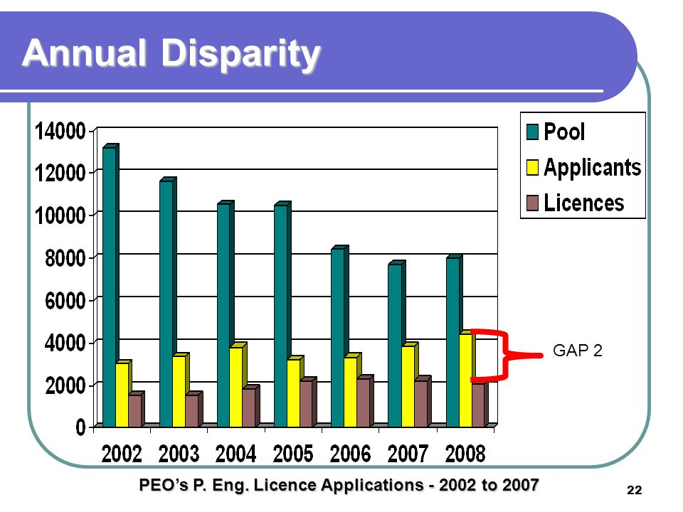 22 Annual Disparity GAP 2 PEO's P. Eng. Licence Applications - 2002 to 2007