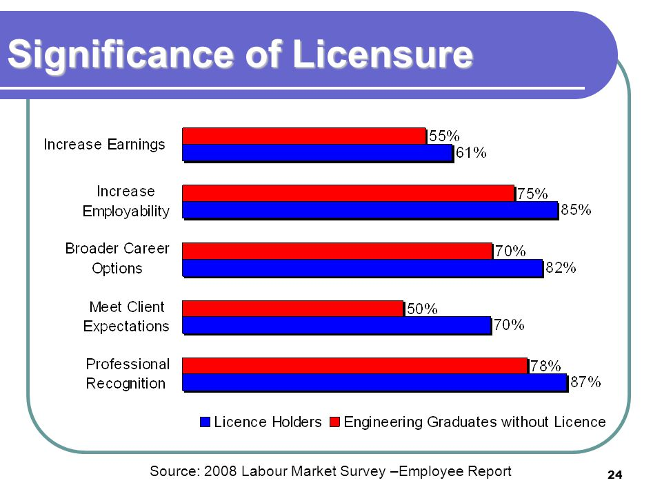 24 Significance of Licensure Source: 2008 Labour Market Survey –Employee Report