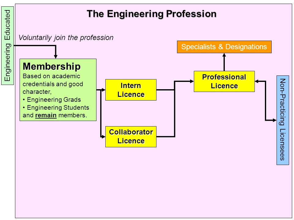 Membership Based on academic credentials and good character, Engineering Grads Engineering Students and remain members.