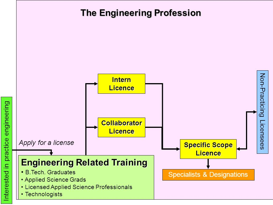 Intern Licence Collaborator Licence Specific Scope Licence The Engineering Profession Non-Practicing Licensees Specialists & Designations Interested in practice engineering Apply for a license Engineering Related Training B.Tech.