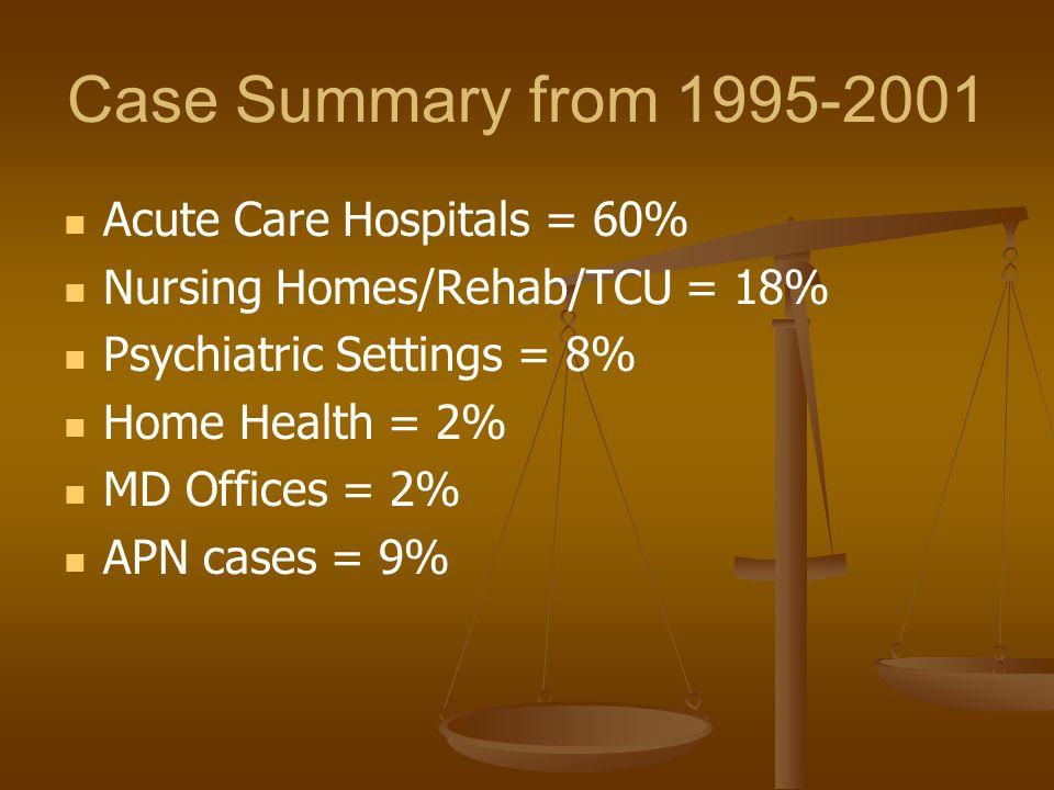 Case Summary from 1995-2001 Acute Care Hospitals = 60% Nursing Homes/Rehab/TCU = 18% Psychiatric Settings = 8% Home Health = 2% MD Offices = 2% APN ca