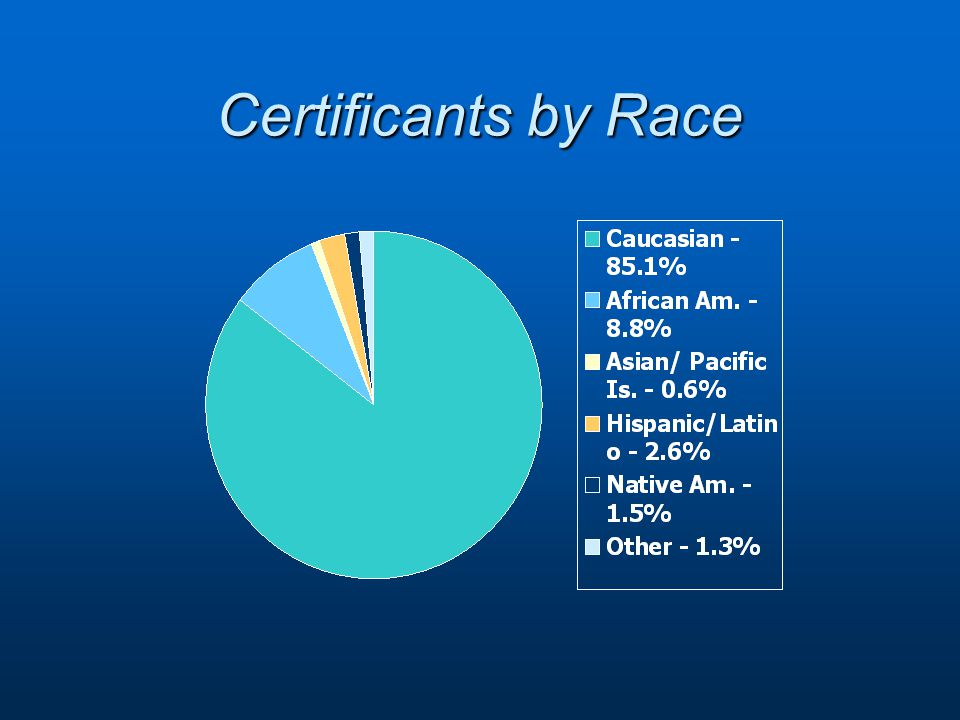 Certificants by Race