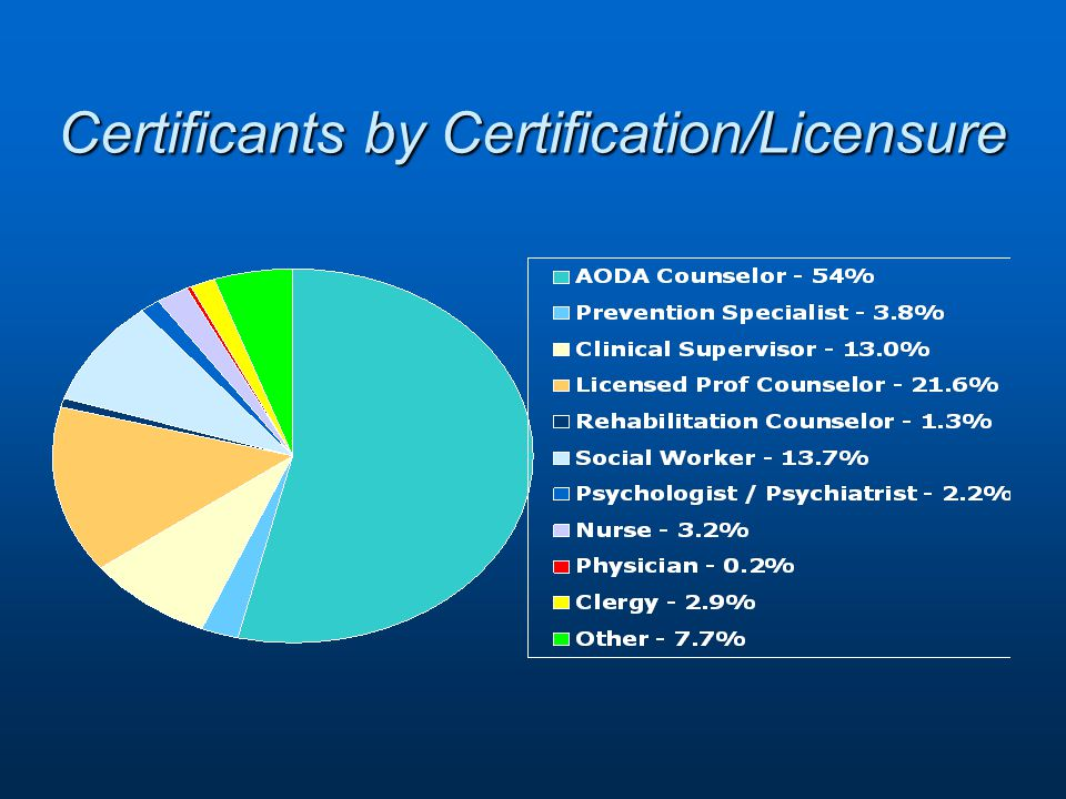 Certificants by Certification/Licensure