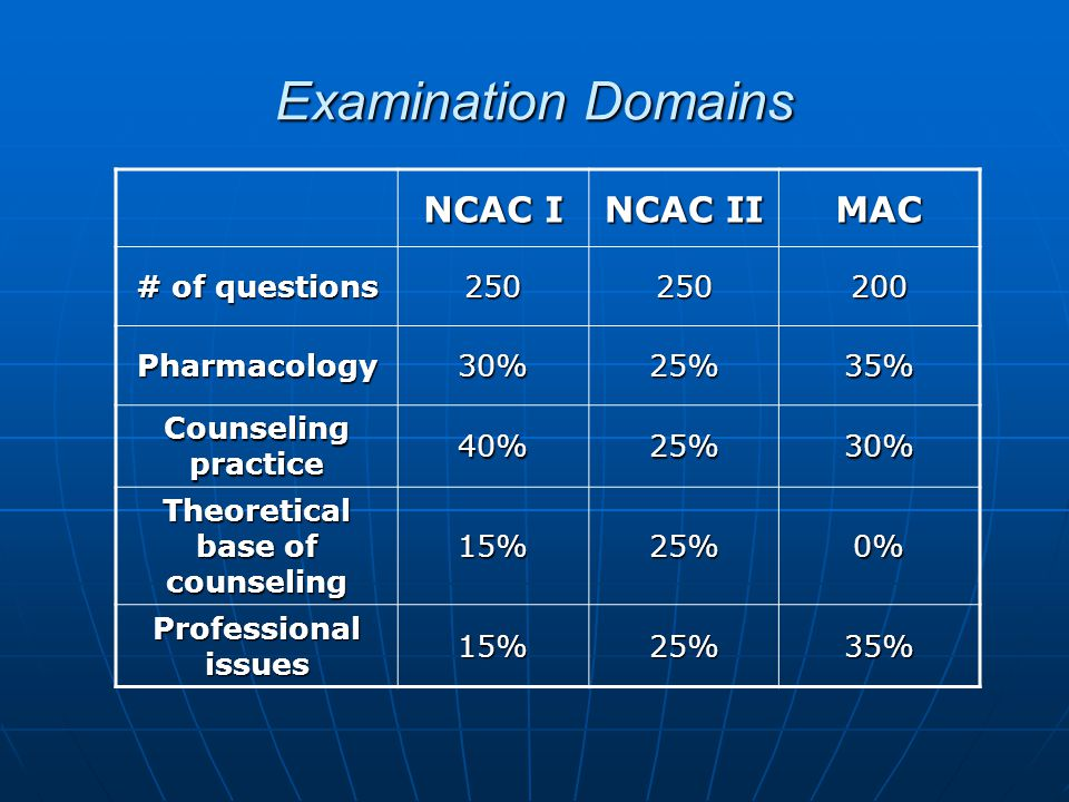 Examination Domains NCAC I NCAC II MAC # of questions 250250200 Pharmacology30%25%35% Counseling practice 40%25%30% Theoretical base of counseling 15%25%0% Professional issues 15%25%35%