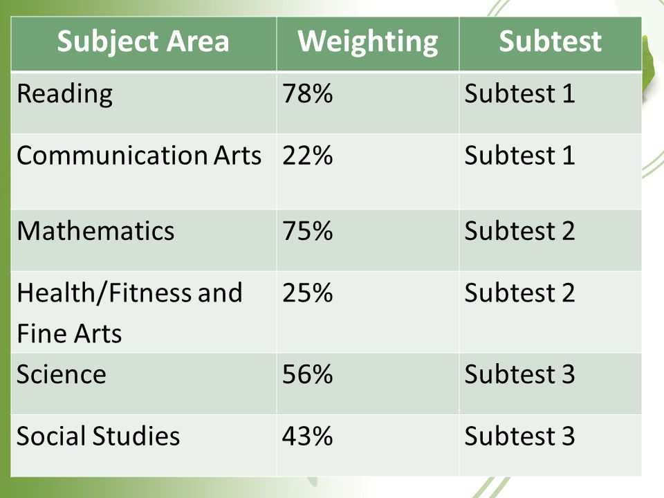 Subject AreaWeightingSubtest Reading78%Subtest 1 Communication Arts22%Subtest 1 Mathematics75%Subtest 2 Health/Fitness and Fine Arts 25%Subtest 2 Science56%Subtest 3 Social Studies43%Subtest 3