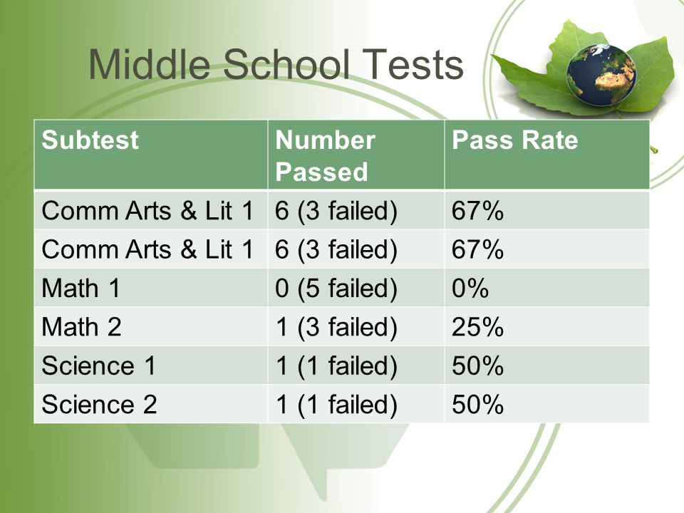 Middle School Tests SubtestNumber Passed Pass Rate Comm Arts & Lit 16 (3 failed)67% Comm Arts & Lit 16 (3 failed)67% Math 10 (5 failed)0% Math 21 (3 failed)25% Science 11 (1 failed)50% Science 21 (1 failed)50%